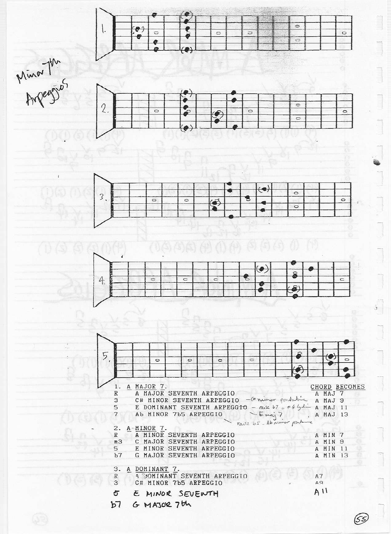 Advanced Guitar Lessons In Cambridge And Jazz Guitar Lessons In